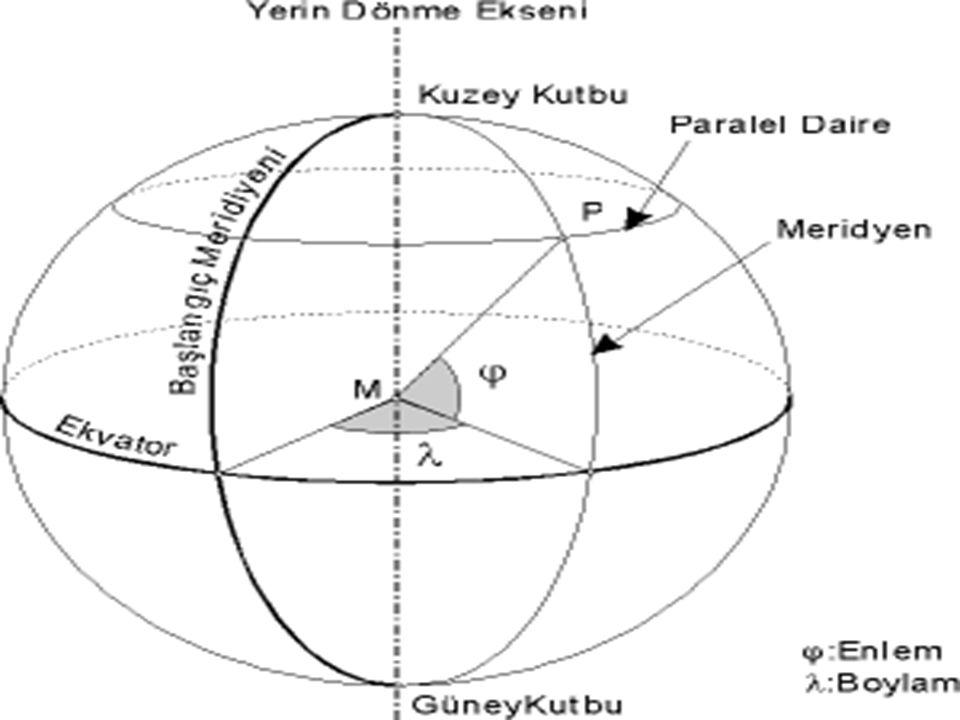 Koordinat Sistemleri