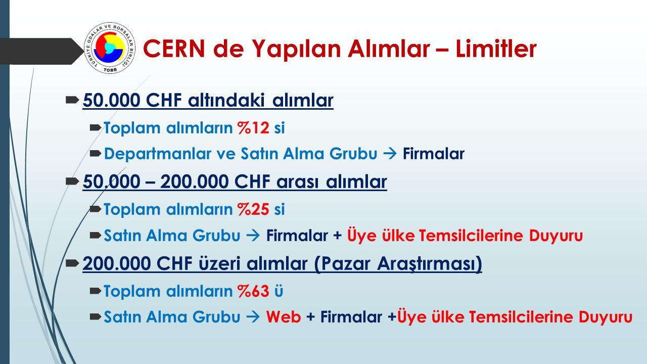 CERN de Yapılan Alımlar – Limitler