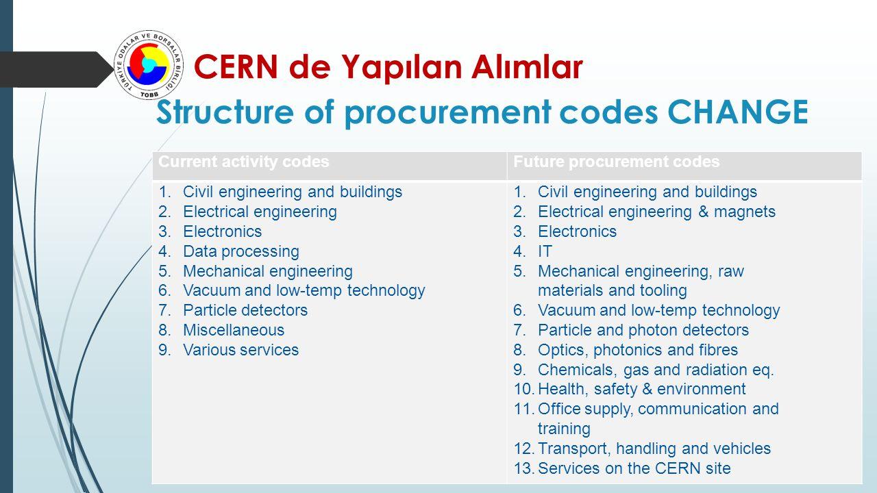 CERN de Yapılan Alımlar