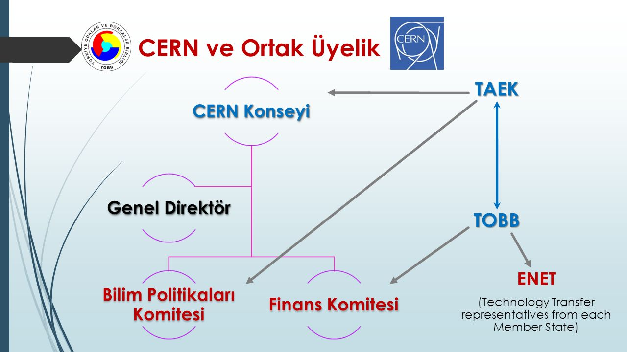Bilim Politikaları Komitesi