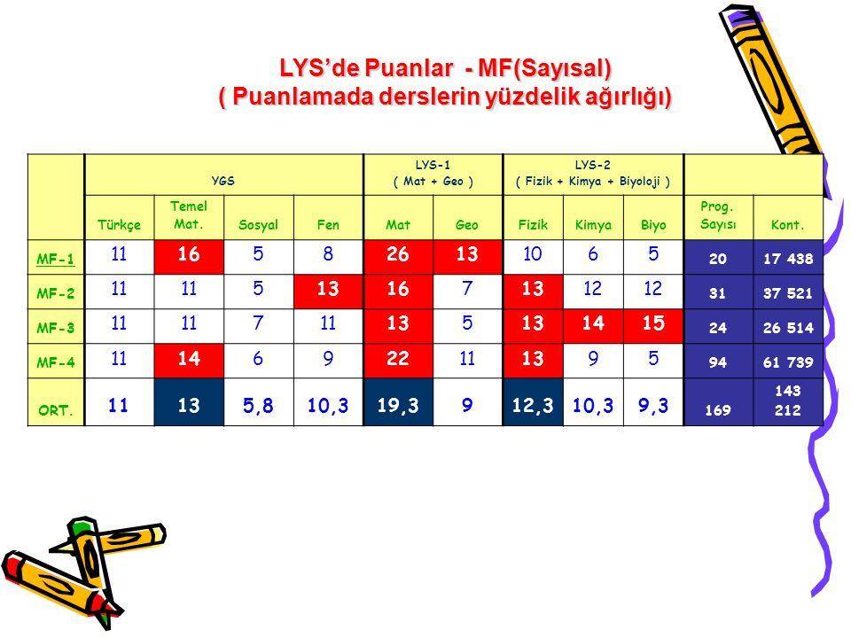 LYS'de Puanlar - MF(Sayısal) ( Puanlamada derslerin yüzdelik ağırlığı)