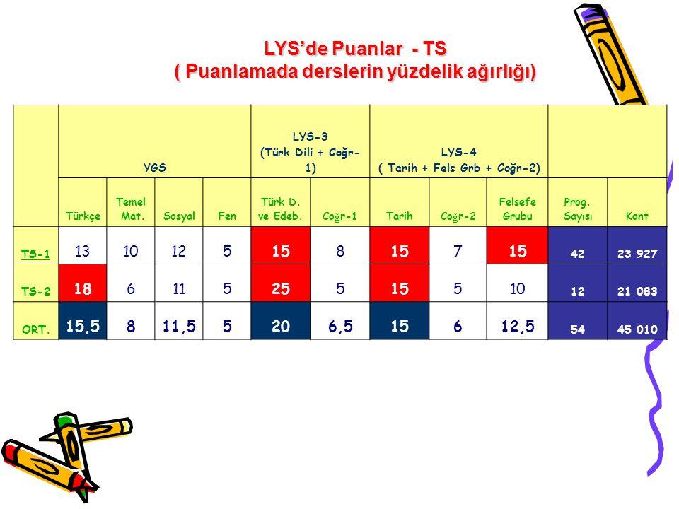 LYS'de Puanlar - TS ( Puanlamada derslerin yüzdelik ağırlığı)