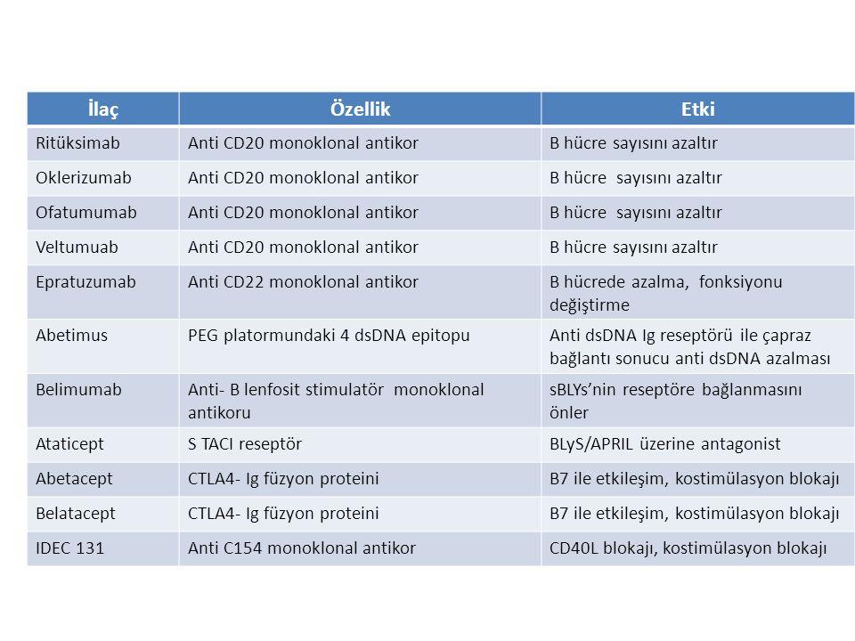İlaç Özellik Etki Ritüksimab Anti CD20 monoklonal antikor