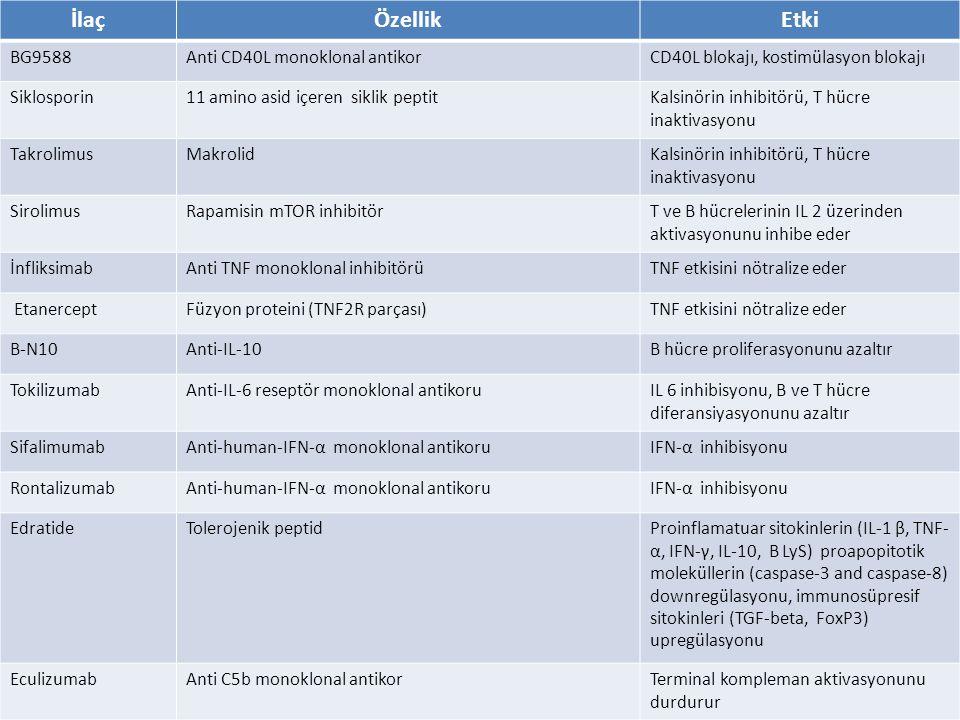 İlaç Özellik Etki BG9588 Anti CD40L monoklonal antikor