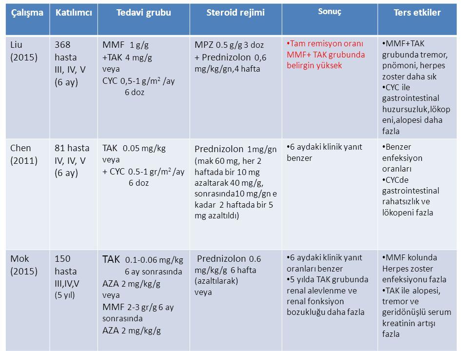 TAK 0.1-0.06 mg/kg Çalışma Katılımcı Tedavi grubu Steroid rejimi