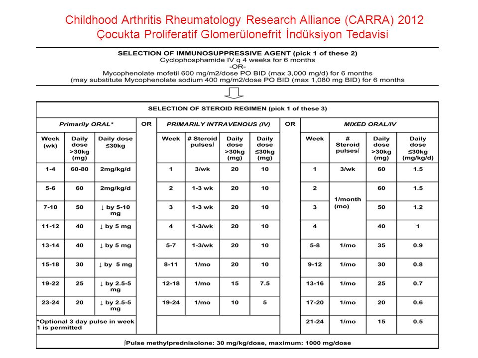 Childhood Arthritis Rheumatology Research Alliance (CARRA) 2012