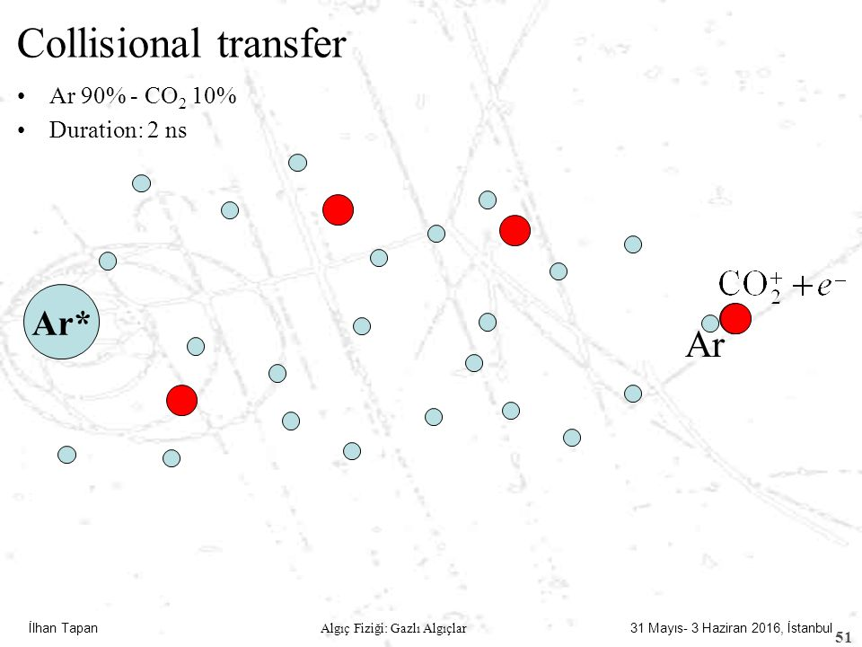 Collisional transfer Ar 90% - CO2 10% Duration: 2 ns Ar* Ar