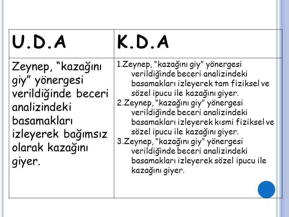U.D.A K.D.A. Zeynep, kazağını giy yönergesi verildiğinde beceri analizindeki basamakları izleyerek bağımsız olarak kazağını giyer.