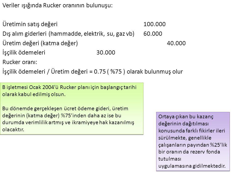 Veriler ışığında Rucker oranının bulunuşu: