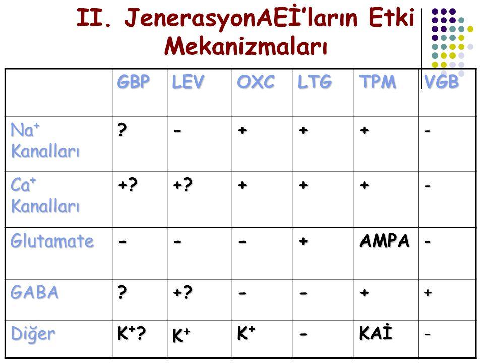 II. JenerasyonAEİ'ların Etki Mekanizmaları