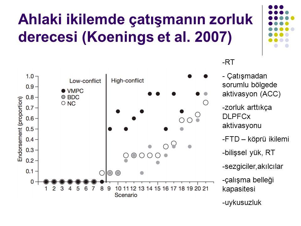 Ahlaki ikilemde çatışmanın zorluk derecesi (Koenings et al. 2007)