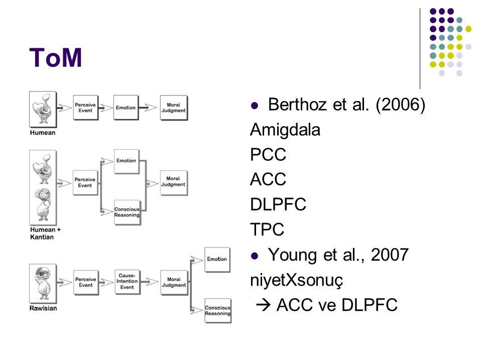 ToM Berthoz et al. (2006) Amigdala PCC ACC DLPFC TPC