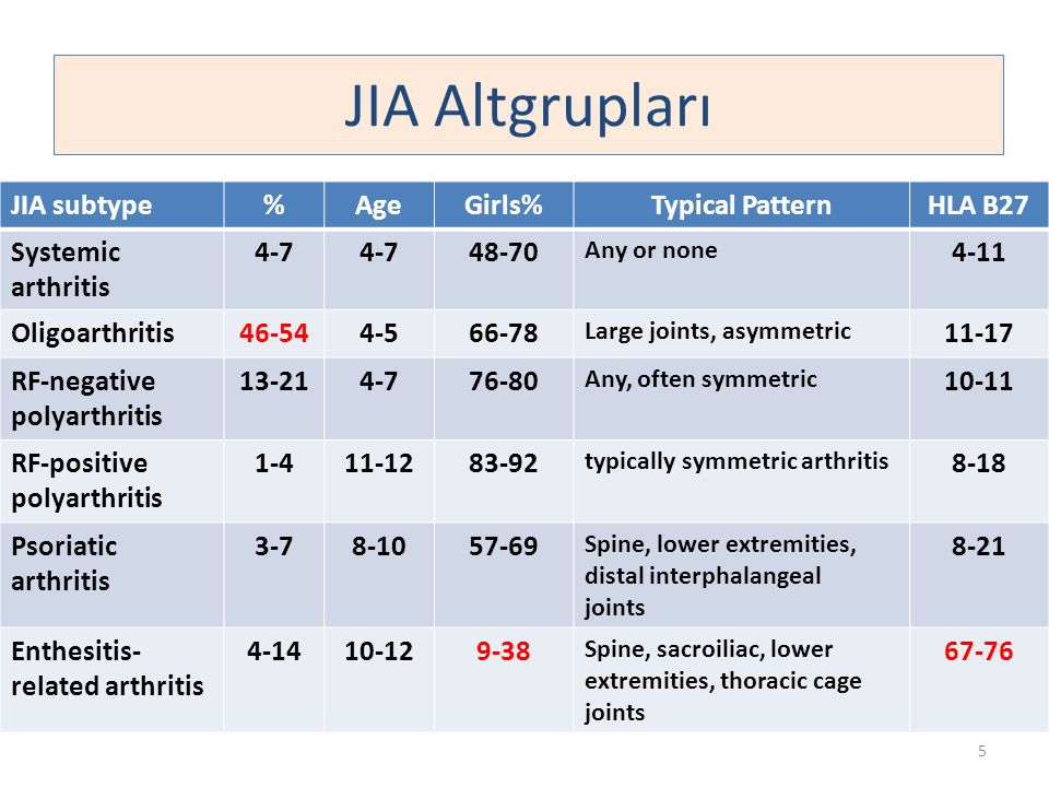 JIA Altgrupları JIA subtype % Age Girls% Typical Pattern HLA B27