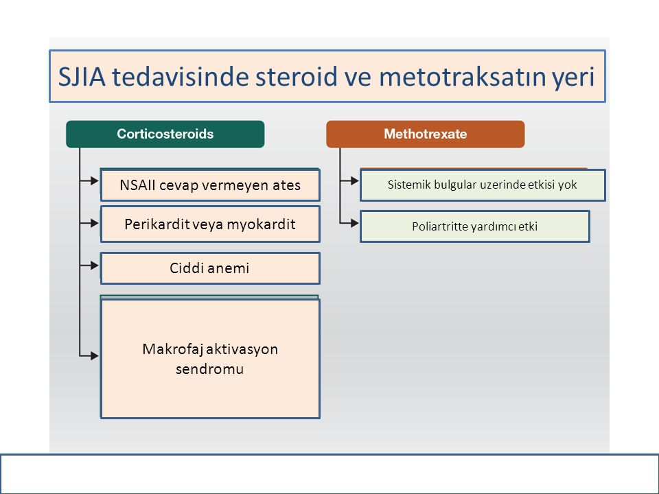 SJIA tedavisinde steroid ve metotraksatın yeri