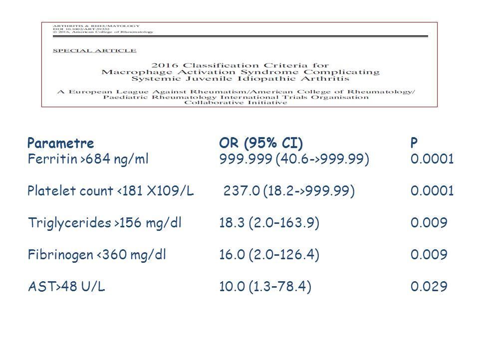 Parametre OR (95% CI) P Ferritin >684 ng/ml 999.999 (40.6->999.99) 0.0001. Platelet count <181 X109/L 237.0 (18.2->999.99) 0.0001.