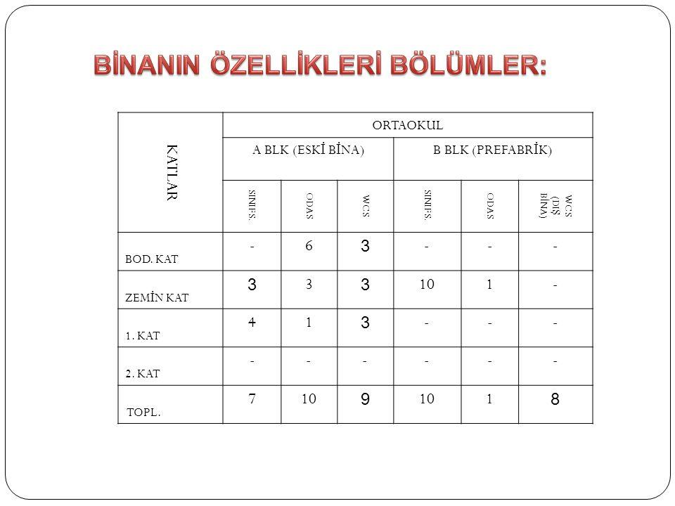 BİNANIN ÖZELLİKLERİ BÖLÜMLER: