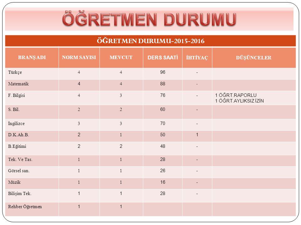 ÖĞRETMEN DURUMU ÖĞRETMEN DURUMU-2015-2016 BRANŞ ADI NORM SAYISI MEVCUT