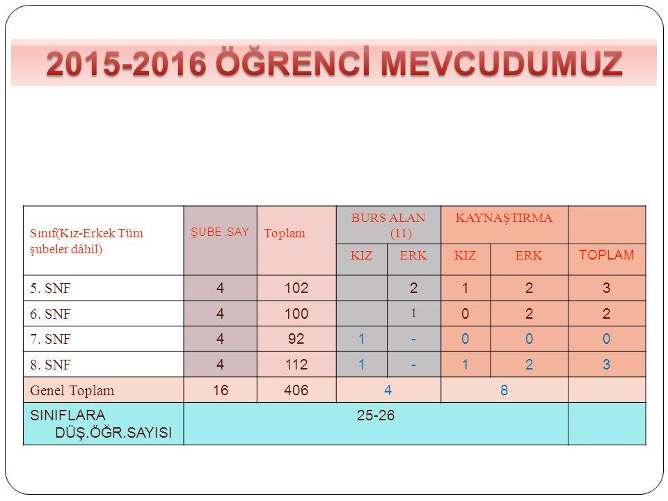 2015-2016 ÖĞRENCİ MEVCUDUMUZ 5. SNF 4 102 2 1 3 6. SNF 100 7. SNF 92 -