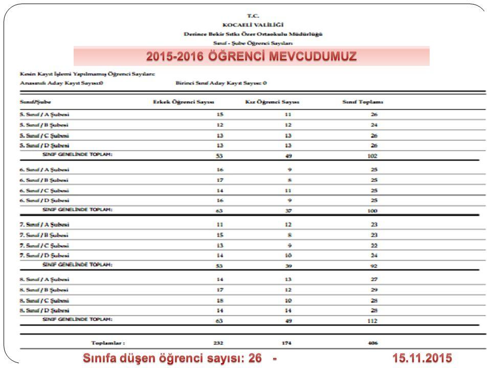 2015-2016 ÖĞRENCİ MEVCUDUMUZ Sınıfa düşen öğrenci sayısı: 26 - 15.11.2015.