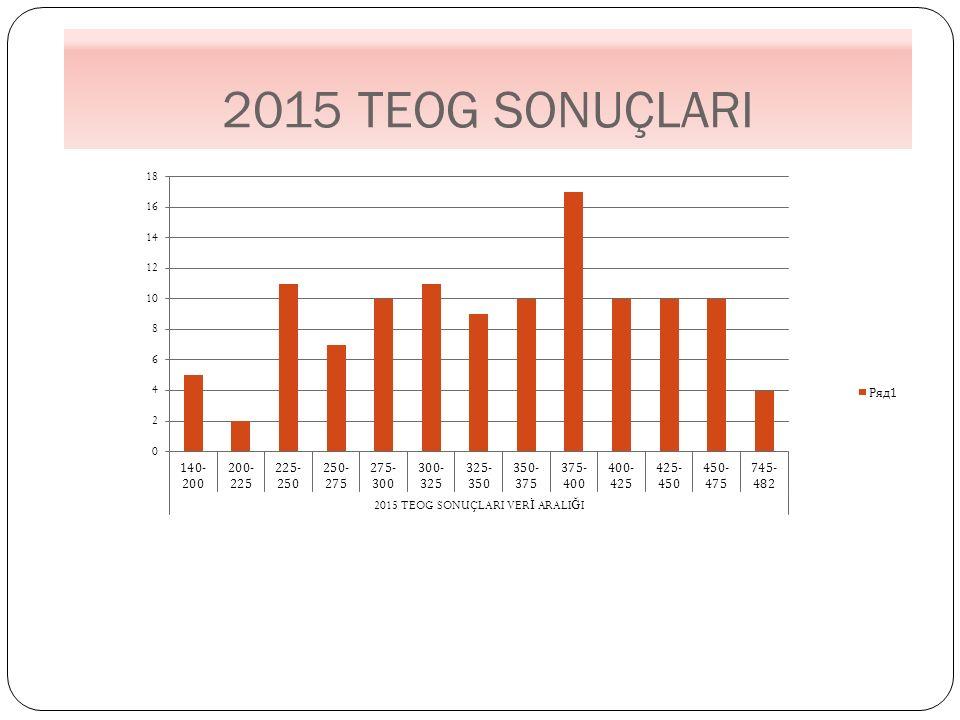 2015 TEOG SONUÇLARI
