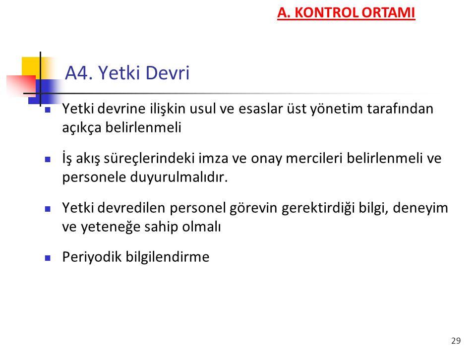 A4. Yetki Devri A. KONTROL ORTAMI