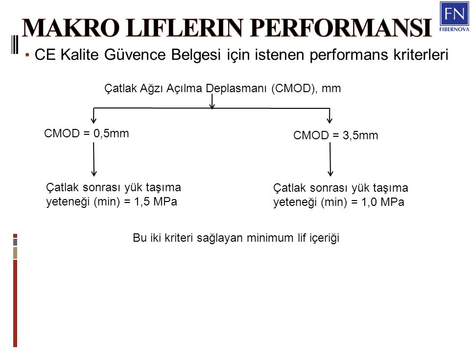 Makro liflerin performansI