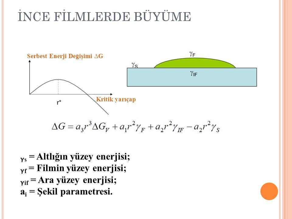 İNCE FİLMLERDE BÜYÜME ᵧs = Altlığın yüzey enerjisi;