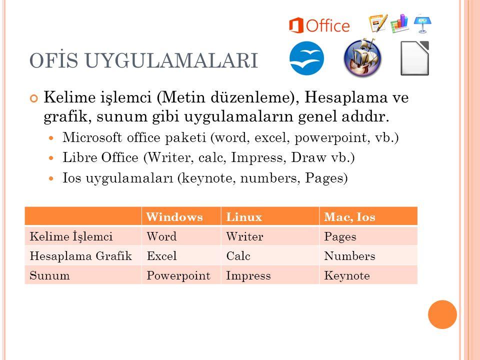 OFİS UYGULAMALARI Kelime işlemci (Metin düzenleme), Hesaplama ve grafik, sunum gibi uygulamaların genel adıdır.