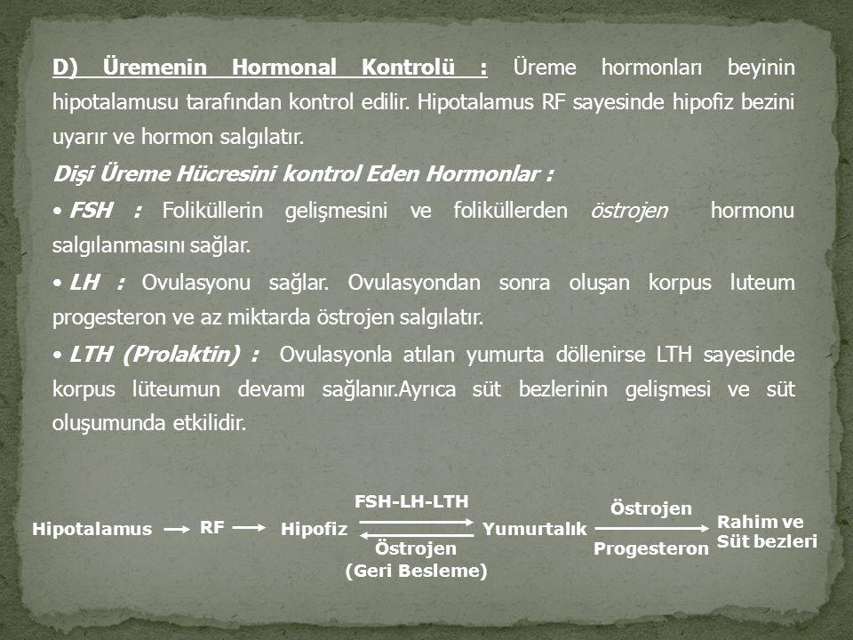 Dişi Üreme Hücresini kontrol Eden Hormonlar :
