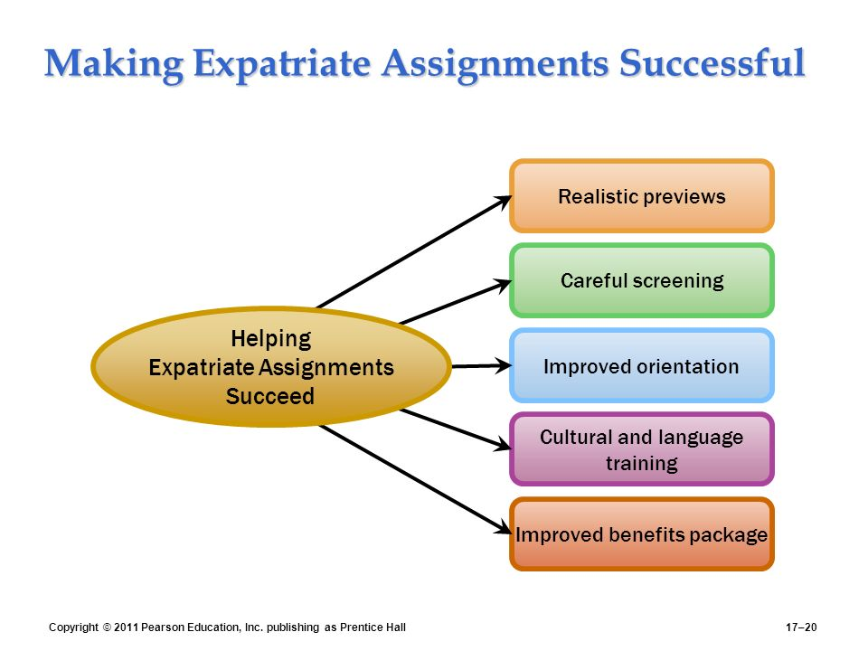 Making Expatriate Assignments Successful