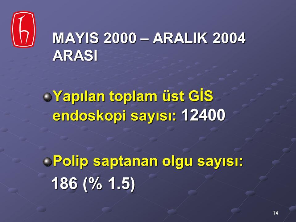 186 (% 1.5) Yapılan toplam üst GİS endoskopi sayısı: 12400