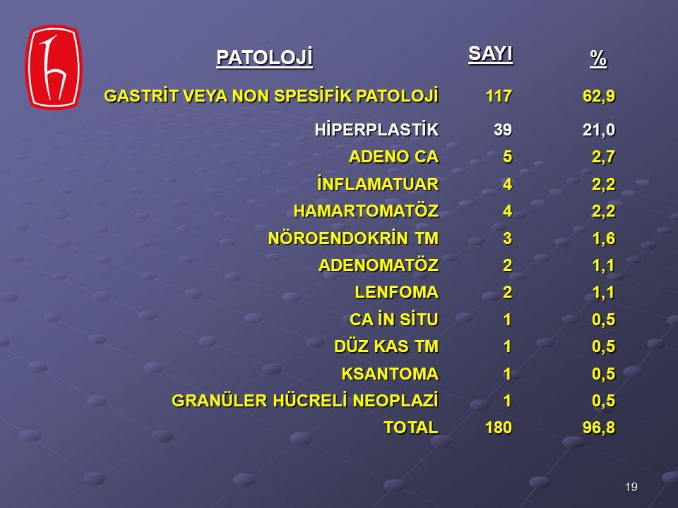 PATOLOJİ SAYI % GASTRİT VEYA NON SPESİFİK PATOLOJİ 117 62,9