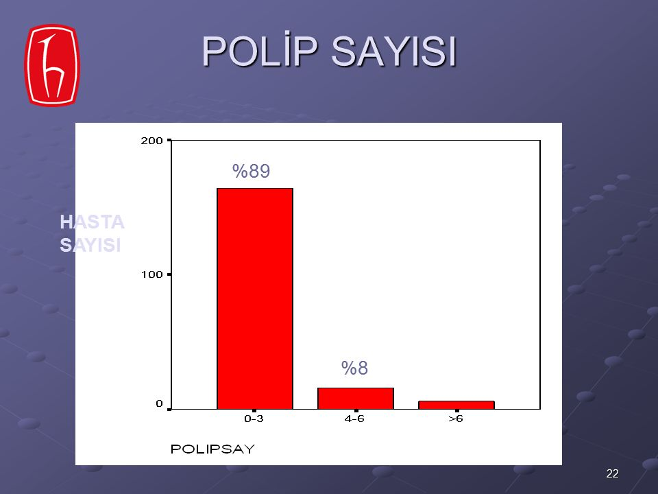 POLİP SAYISI %89 HASTA SAYISI %8
