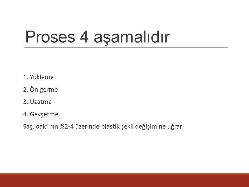 Proses 4 aşamalıdır 1. Yükleme 2. Ön germe 3. Uzatma 4. Gevşetme
