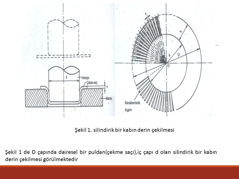 Şekil 1. silindirik bir kabın derin çekilmesi