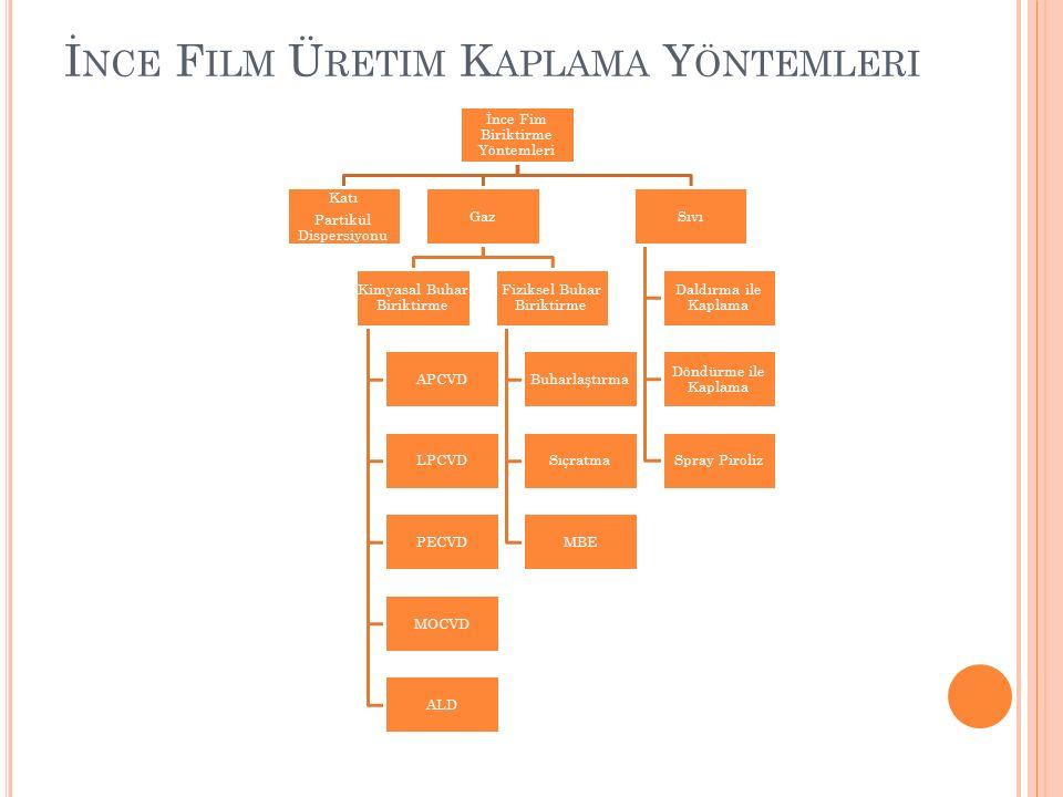İnce Film Üretim Kaplama Yöntemleri