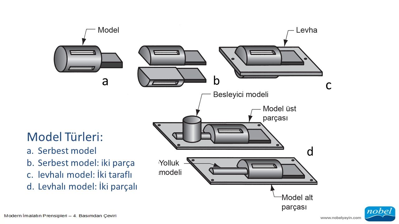 a c b Model Türleri: d Serbest model Serbest model: iki parça