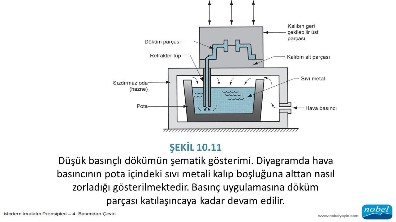 ŞEKİL 10.11
