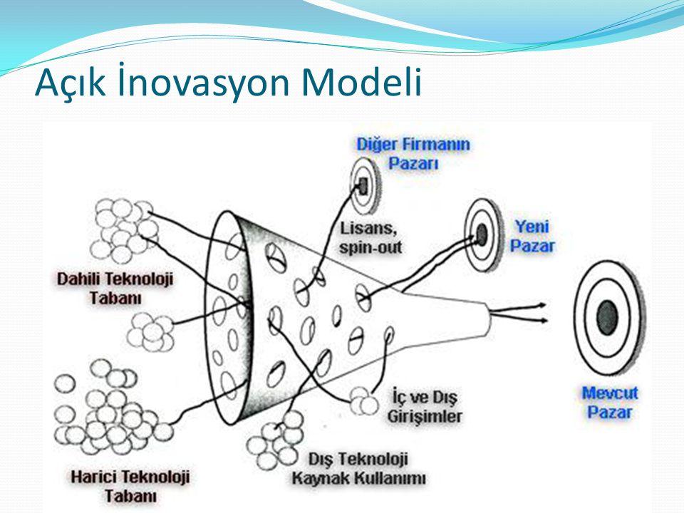 Açık İnovasyon Modeli