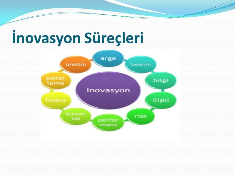 İnovasyon Süreçleri