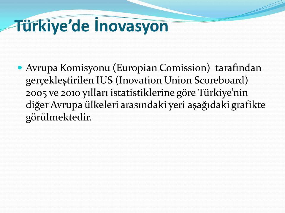 Türkiye'de İnovasyon