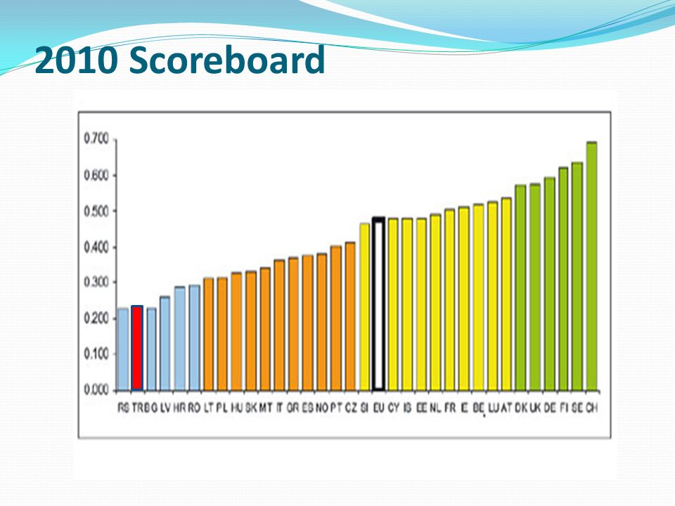 2010 Scoreboard