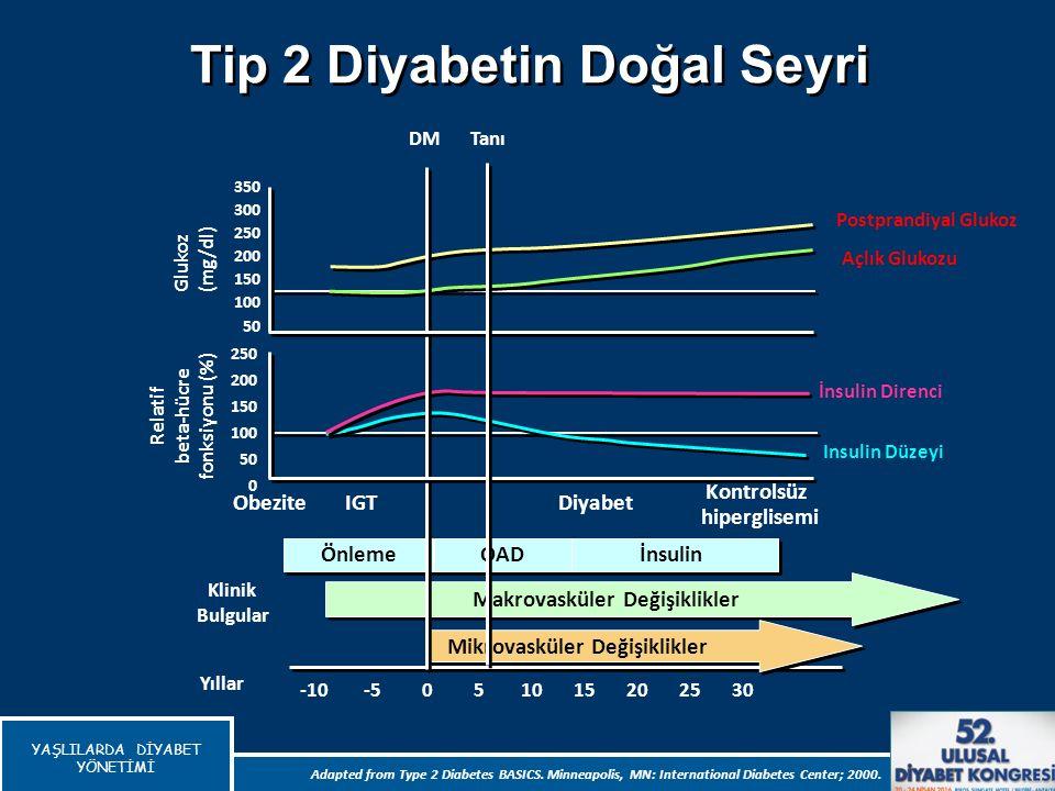 Tip 2 Diyabetin Doğal Seyri Makrovasküler Değişiklikler