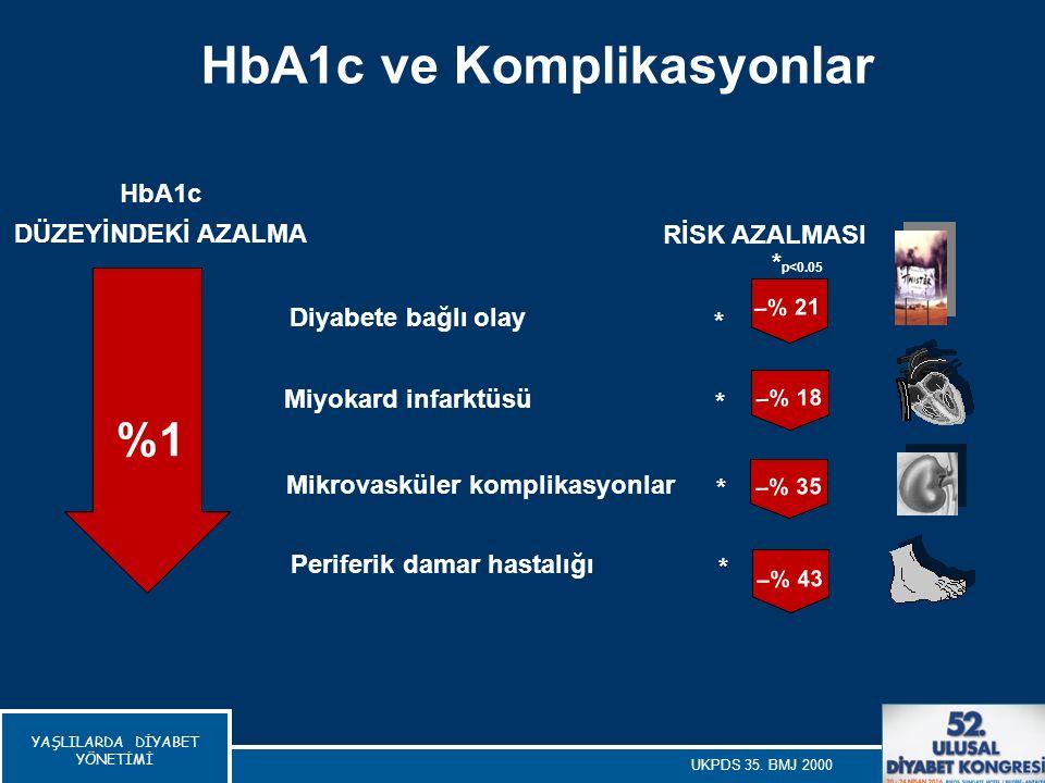 HbA1c ve Komplikasyonlar
