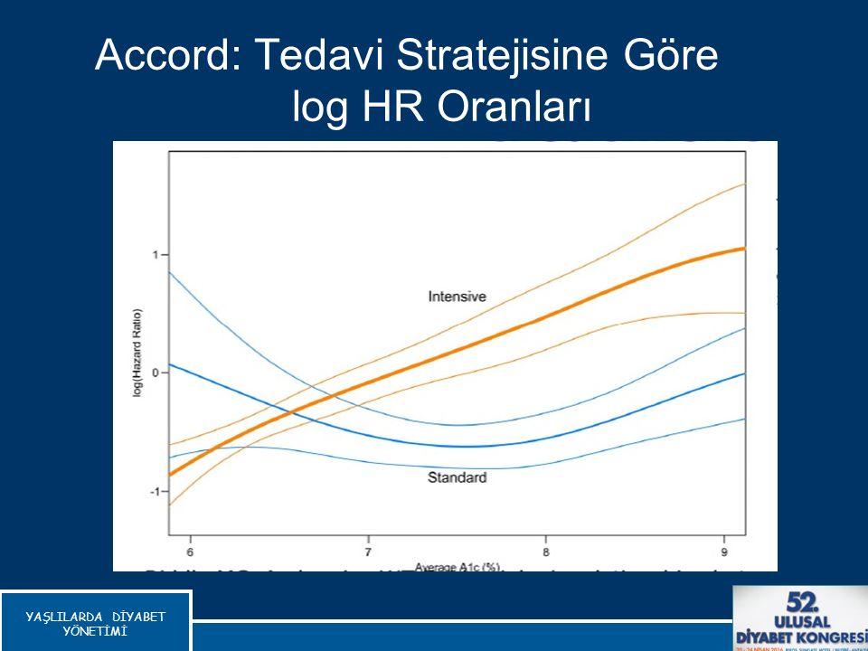 Accord: Tedavi Stratejisine Göre log HR Oranları