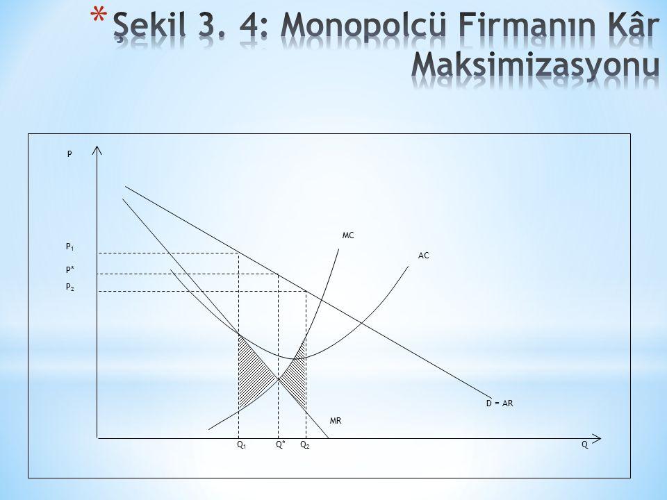 Şekil 3. 4: Monopolcü Firmanın Kâr Maksimizasyonu