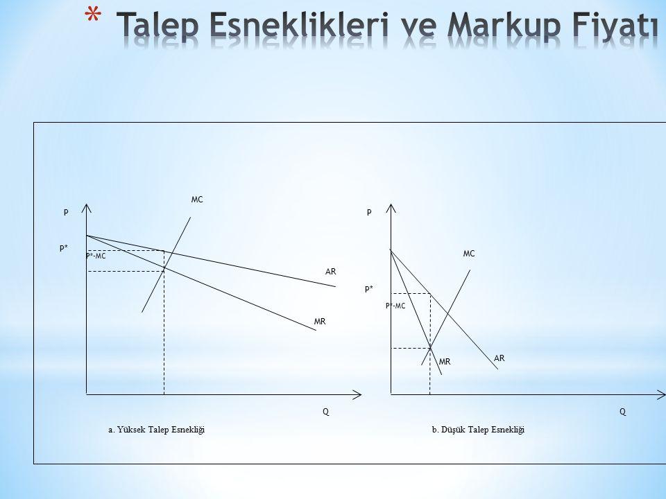 Talep Esneklikleri ve Markup Fiyatı