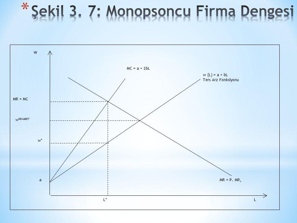 Şekil 3. 7: Monopsoncu Firma Dengesi