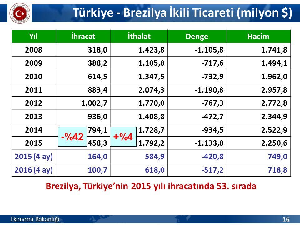 Türkiye - Brezilya İkili Ticareti (milyon $)