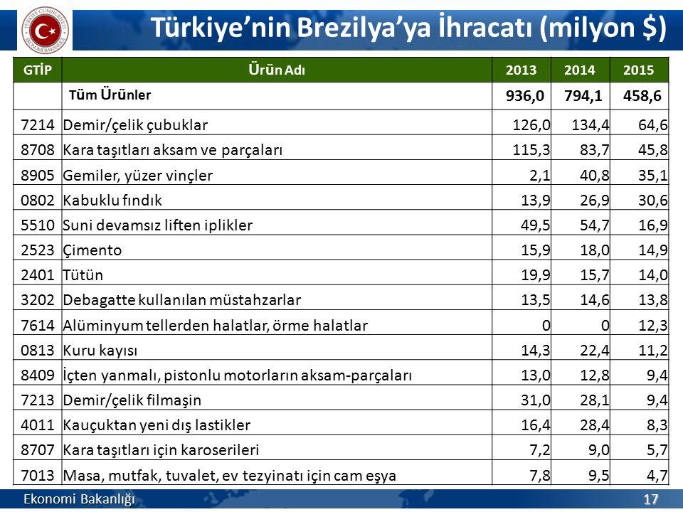 Türkiye'nin Brezilya'ya İhracatı (milyon $)